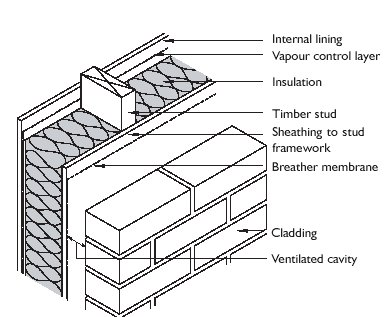 Megger Working Principle Types History Uses Of Megger as well Shed Plans Hip Roof in addition Timber Frame Design further 5 8 4 as well US6462666. on insulation diagrams